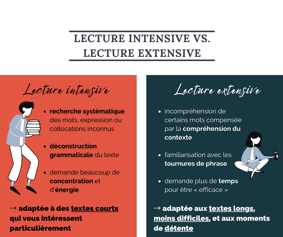 Lecture intensive vs. lecture extensive : différentes stratégies pour entrer dans une langue étrangère