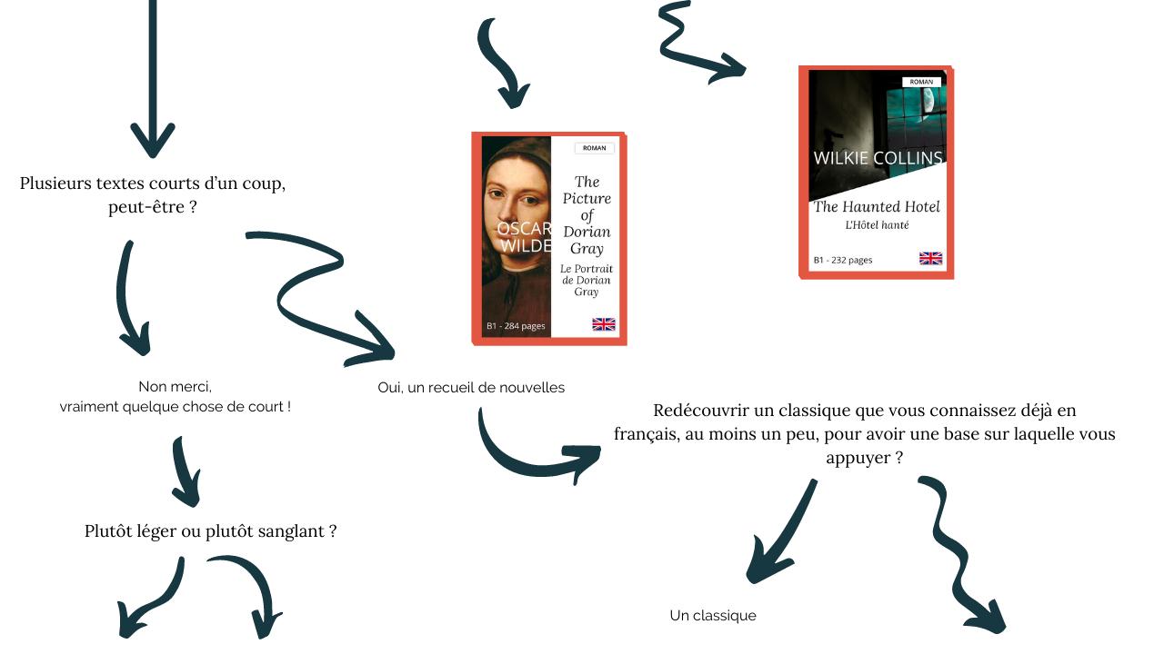 Yesbook vous permet de progresser en compréhension écrite en anglais