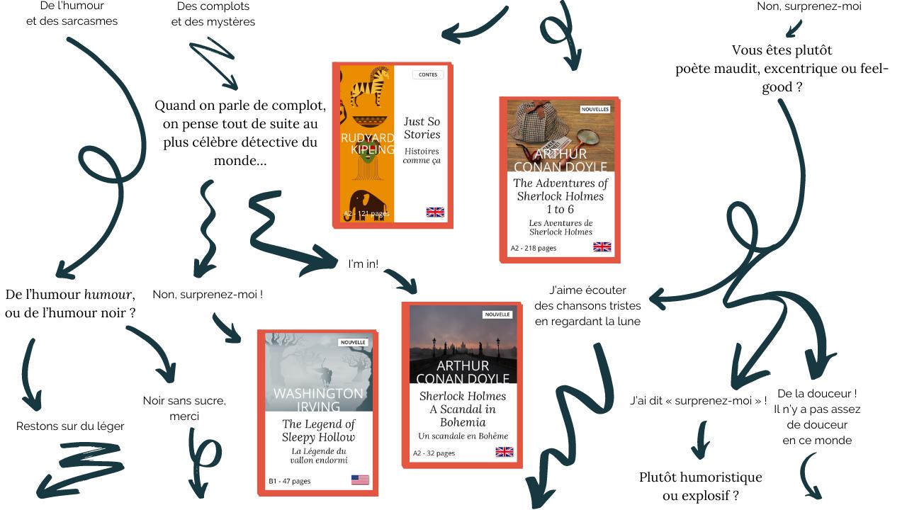 Comment choisir son premier roman en anglais selon sa personnalité
