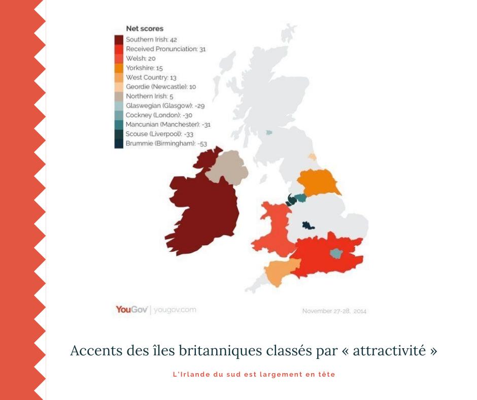 Quels sont les accents les plus sexy du Royaume-Uni ?